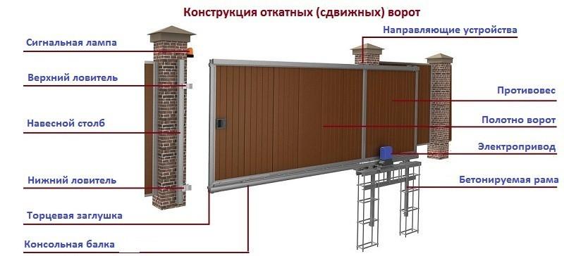 Комплектующие для откатных ворот Воронеж